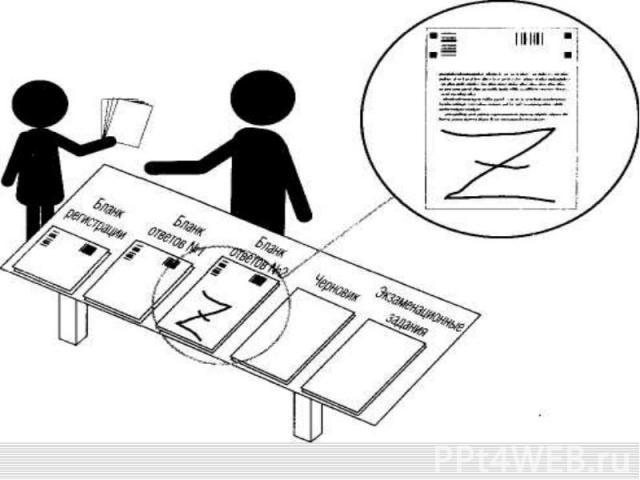 Организация проведения государственной итоговой аттестации по образовательным программам среднего общего образования в ППЭ