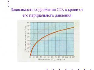 Зависимость содержания СО2 в крови от его парциального давления