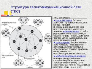 ТКС включает: ТКС включает: ● сеть доступа (access network) - предназначена для