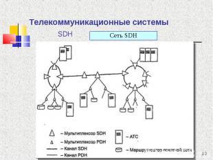 Сеть SDН Сеть SDН