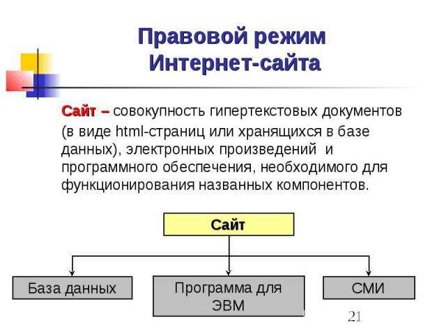 Правовой режим Интернет-сайта Сайт – совокупность гипертекстовых документов (в виде html-страниц или хранящихся в базе данных), электронных произведений и программного обеспечения, необходимого для функционирования названных компонентов.