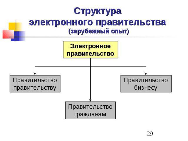 Структура электронного правительства (зарубежный опыт)