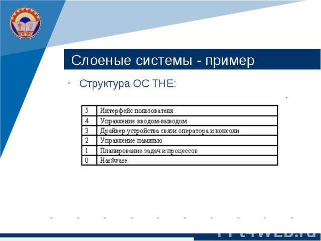 Слоеные системы - пример Структура ОС THE: