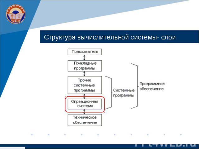 Структура вычислительной системы- слои