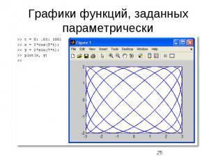 Графики функций, заданных параметрически