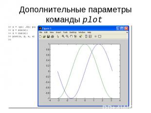 Дополнительные параметры команды plot