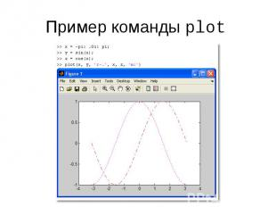 Пример команды plot