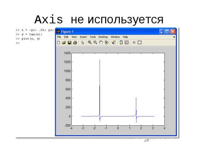 Axis не используется