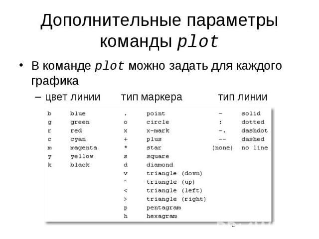 Дополнительные параметры команды plot В команде plot можно задать для каждого графика цвет линии тип маркера тип линии