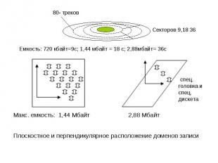 Макс. емкость: 1,44 Мбайт 2,88 Мбайт Плоскостное и перпендикулярное расположение