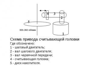 Схема привода считывающей головки Где обозначено: 1 - шаговый двигатель; 2 - вал
