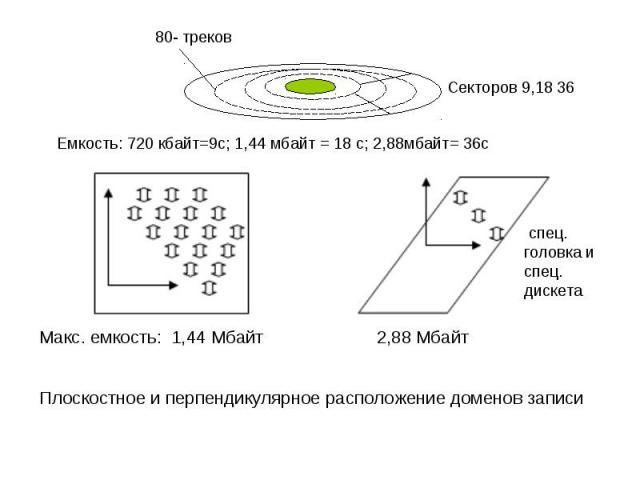 Макс. емкость: 1,44 Мбайт 2,88 Мбайт Плоскостное и перпендикулярное расположение доменов записи