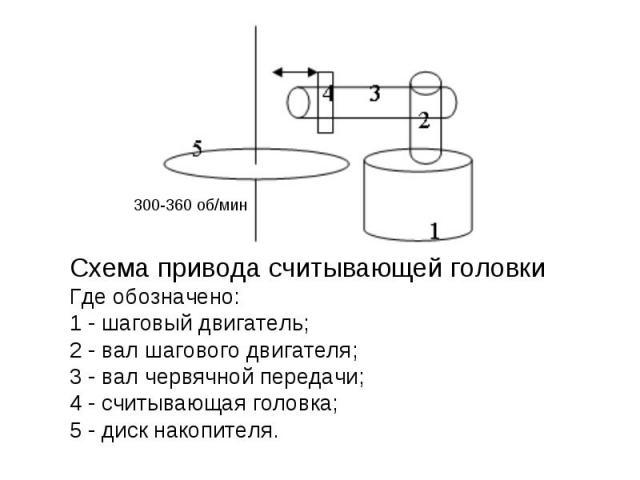 Схема привода считывающей головки Где обозначено: 1 - шаговый двигатель; 2 - вал шагового двигателя; 3 - вал червячной передачи; 4 - считывающая головка; 5 - диск накопителя.