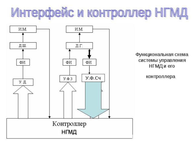 Функциональная схема системы управления НГМД и его контроллера