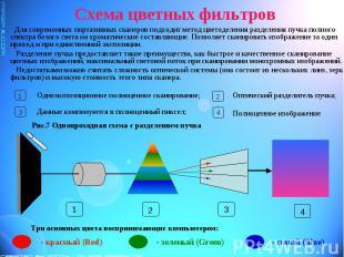 Схема цветных фильтров Для современных портативных сканеров подходит метод цвето