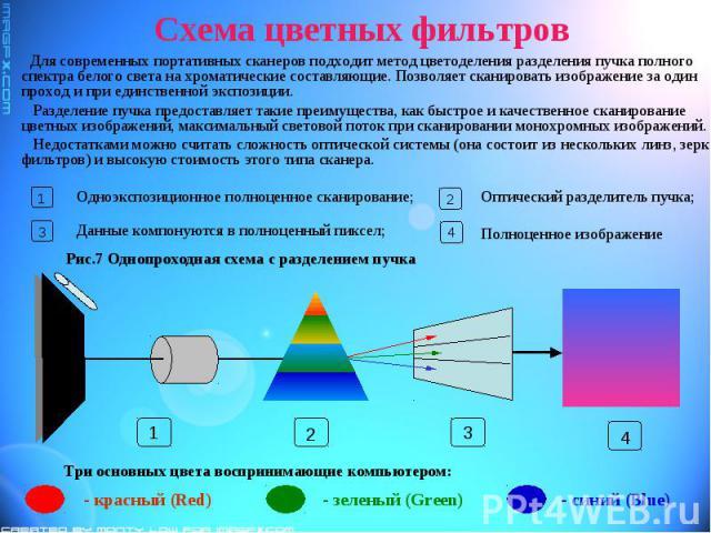 Схема цветных фильтров Для современных портативных сканеров подходит метод цветоделения разделения пучка полного спектра белого света на хроматические составляющие. Позволяет сканировать изображение за один проход и при единственной экспозиции. Разд…