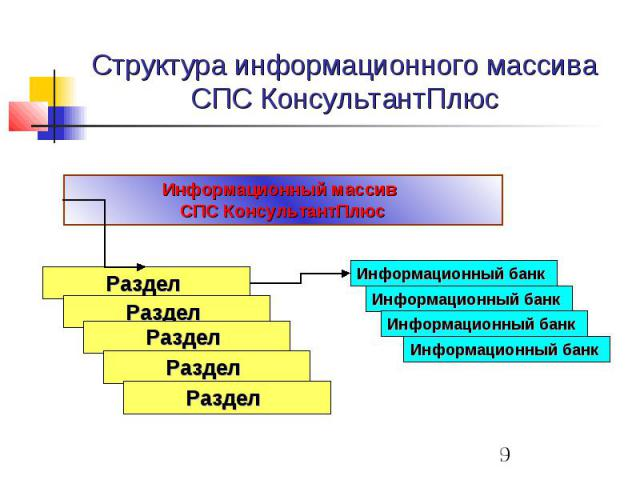Структура информационного массива СПС КонсультантПлюс
