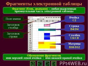 Фрагменты электронной таблицы