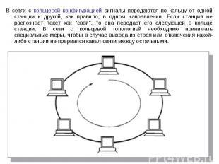 В сетях с кольцевой конфигурацией сигналы передаются по кольцу от одной станции