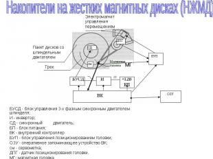 БУСД - блок управления 3-х фазным синхронным двигателем шпинделя; И - инвертор;