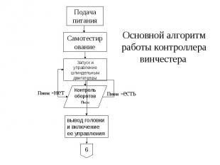 Основной алгоритм работы контроллера винчестера