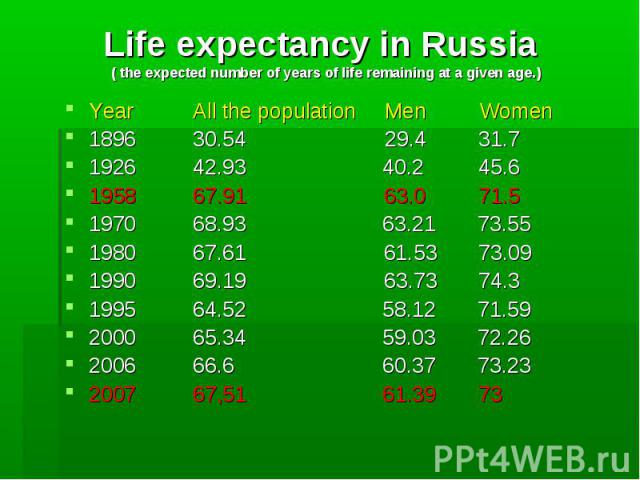 Life expectancy in Russia ( the expected number of years of life remaining at a given age.) Year All the population Men Women 1896 30.54 29.4 31.7 1926 42.93 40.2 45.6 1958 67.91 63.0 71.5 1970 68.93 63.21 73.55 1980 67.61 61.53 73.09 1990 69.19 63.…