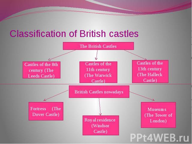 Classification of British castles