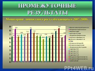 Мониторинг личностного роста обучающихся 2007-2008г. Мониторинг личностного рост