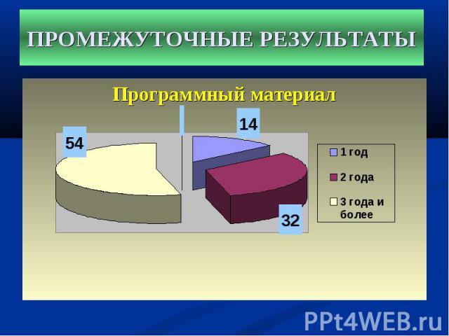 Программный материал Программный материал