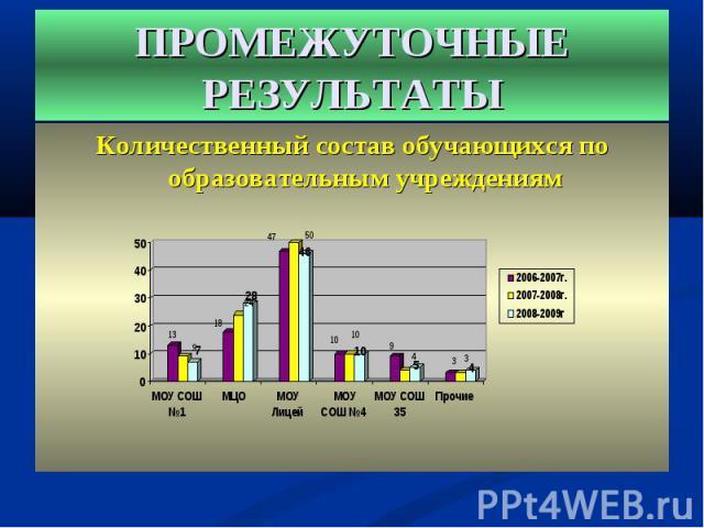 Количественный состав обучающихся по образовательным учреждениям Количественный состав обучающихся по образовательным учреждениям