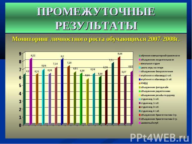 Мониторинг личностного роста обучающихся 2007-2008г. Мониторинг личностного роста обучающихся 2007-2008г.