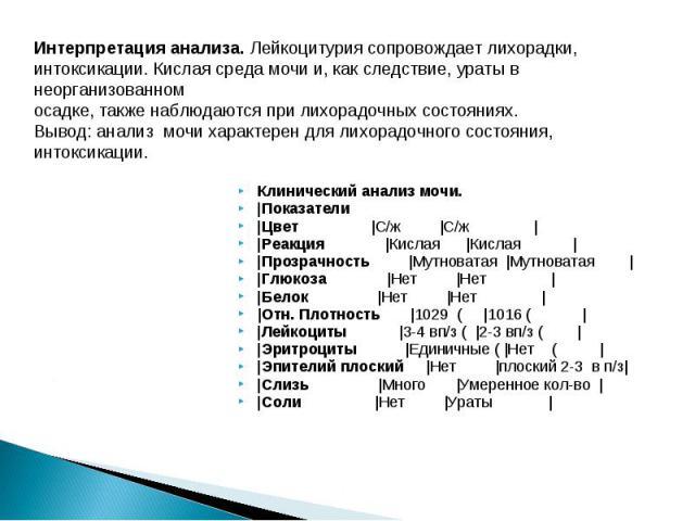 Клинический анализ мочи. Клинический анализ мочи. |Показатели |Цвет |С/ж |С/ж | |Реакция |Кислая |Кислая | |Прозрачность |Мутноватая |Мутноватая | |Глюкоза |Нет |Нет | |Белок |Нет |Нет | |Отн. Плотность |1029 ( |1016 ( | |Лейкоциты |3-4 вп/з ( |2-3 …