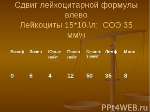 Сдвиг лейкоцитарной формулы влево Лейкоциты 15*109\л; СОЭ 35 мм\ч