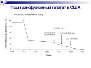 Посттрансфузионный гепатит в США