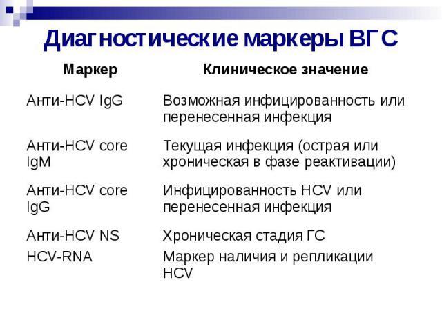 Диагностические маркеры ВГС