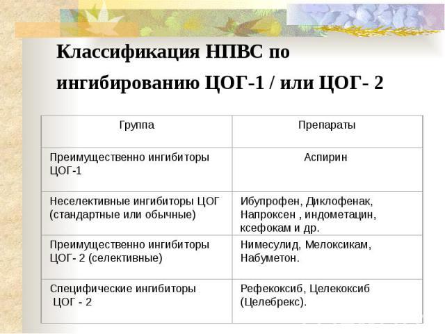 Классификация НПВС по ингибированию ЦОГ-1 / или ЦОГ- 2