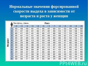 Нормальные значения форсированной скорости выдоха в зависимости от возраста и ро