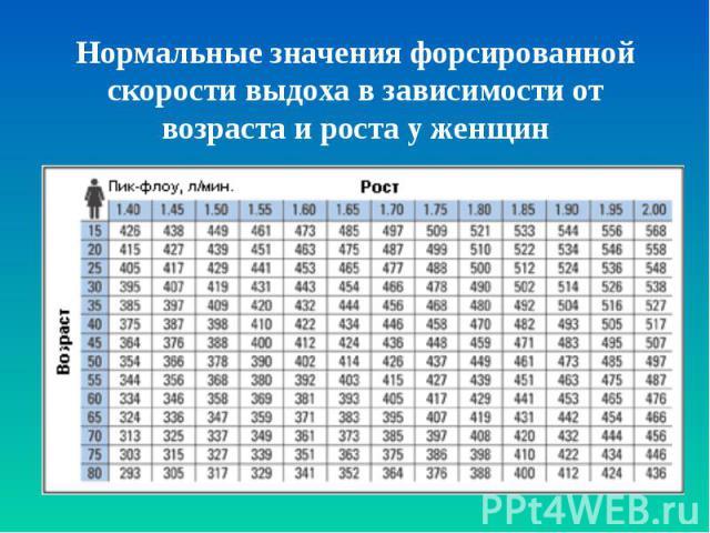 Нормальные значения форсированной скорости выдоха в зависимости от возраста и роста у женщин