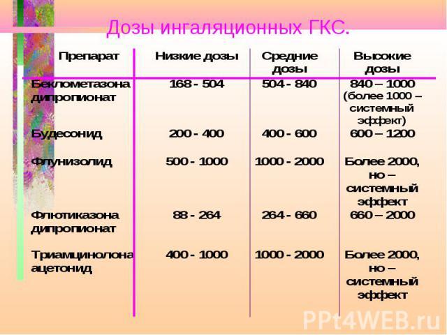 Дозы ингаляционных ГКС.