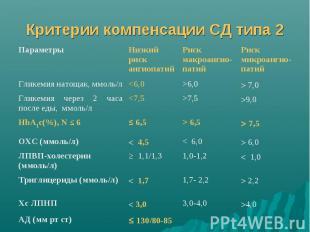 Критерии компенсации СД типа 2