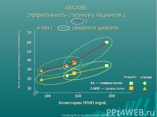 4S/CARE: Эффективность статинов у пациентов с ( ) и без ( ) сахарного диабета