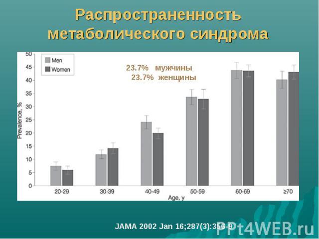 Распространенность метаболического синдрома