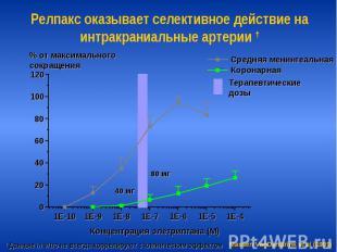 Релпакс оказывает селективное действие на интракраниальные артерии †