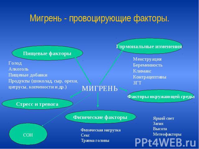 Мигрень - провоцирующие факторы.