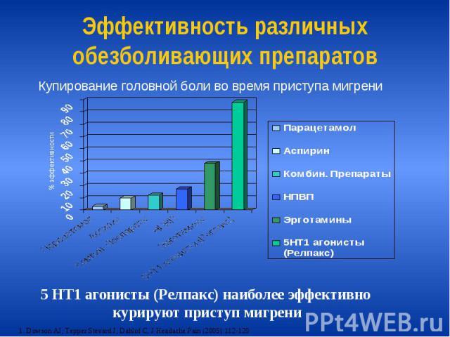 Эффективность различных обезболивающих препаратов
