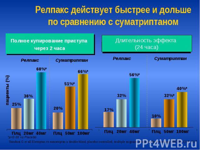 Релпакс действует быстрее и дольше по сравнению с суматриптаном