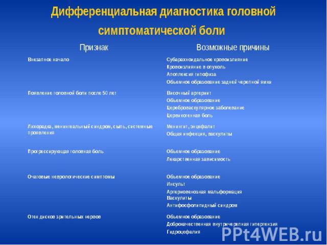 Дифференциальная диагностика головной симптоматической боли