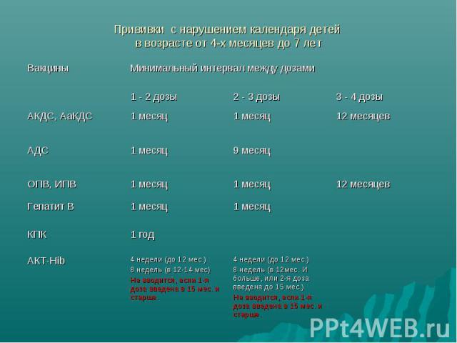 Прививки с нарушением календаря детей в возрасте от 4-х месяцев до 7 лет