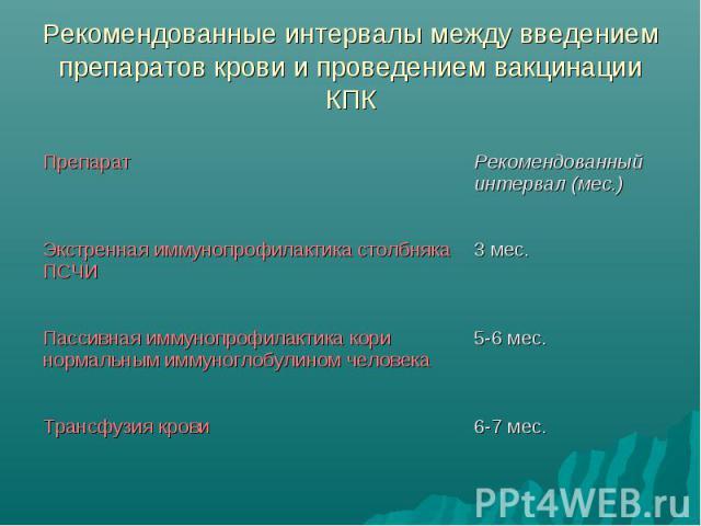 Рекомендованные интервалы между введением препаратов крови и проведением вакцинации КПК