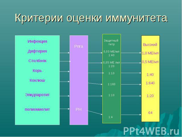 Критерии оценки иммунитета